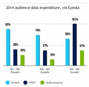 Eyeota Audience Data Expenditure
