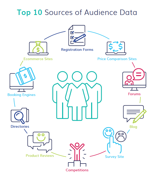 10 Sources of Audience Data