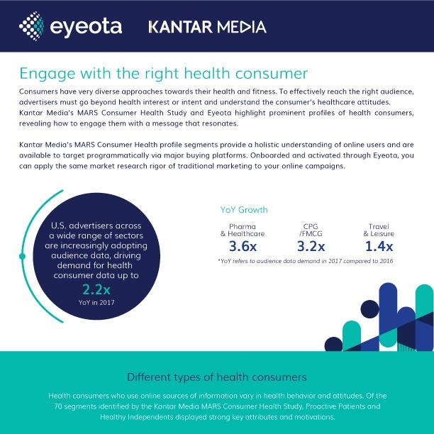 Eyeota_KantarMedia_Health_Infographic