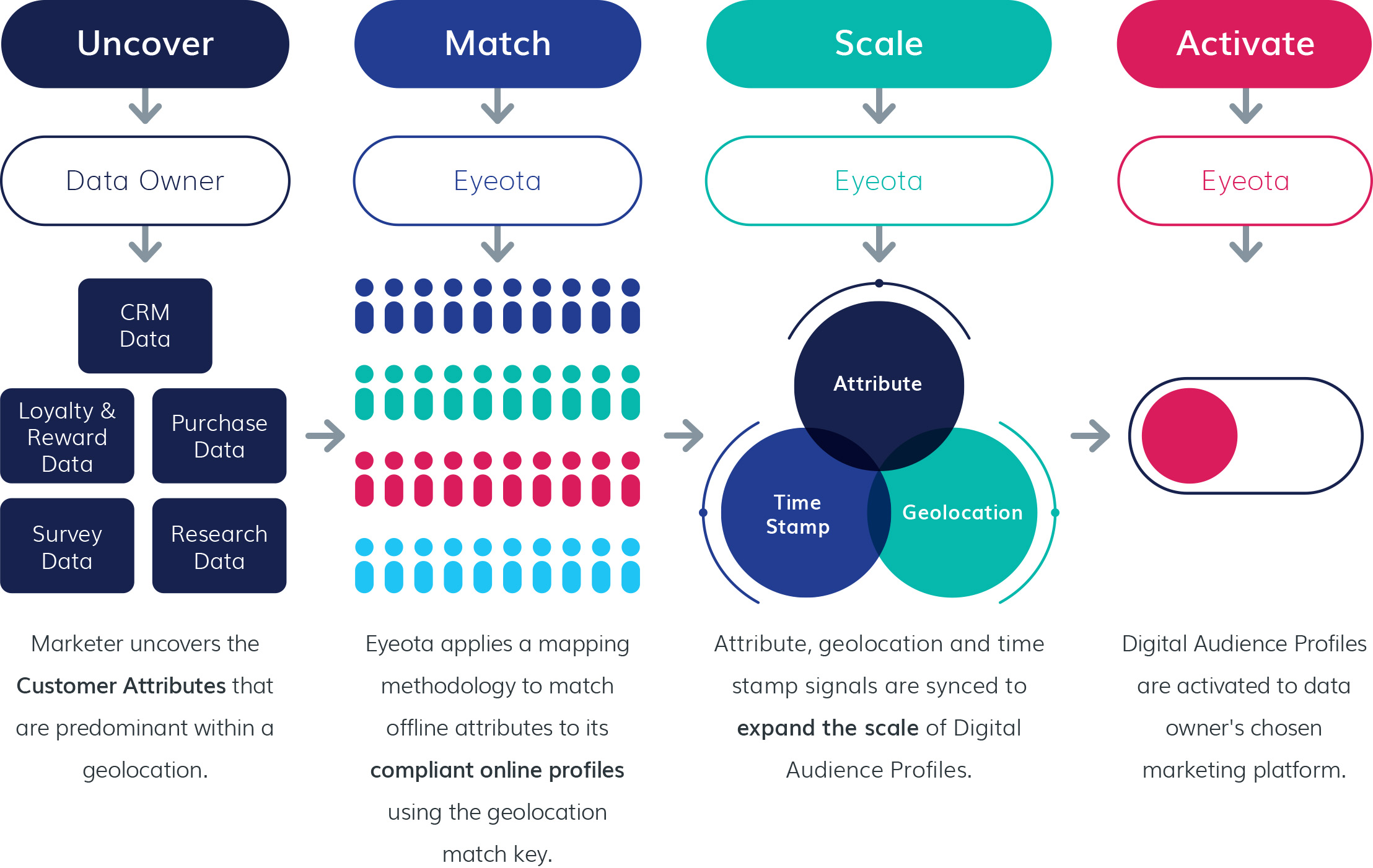 Onboarding infographic